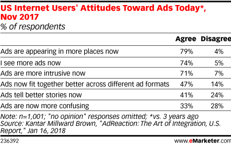 US Internet Users' Attitudes Toward Ads Today (Nov 2017)