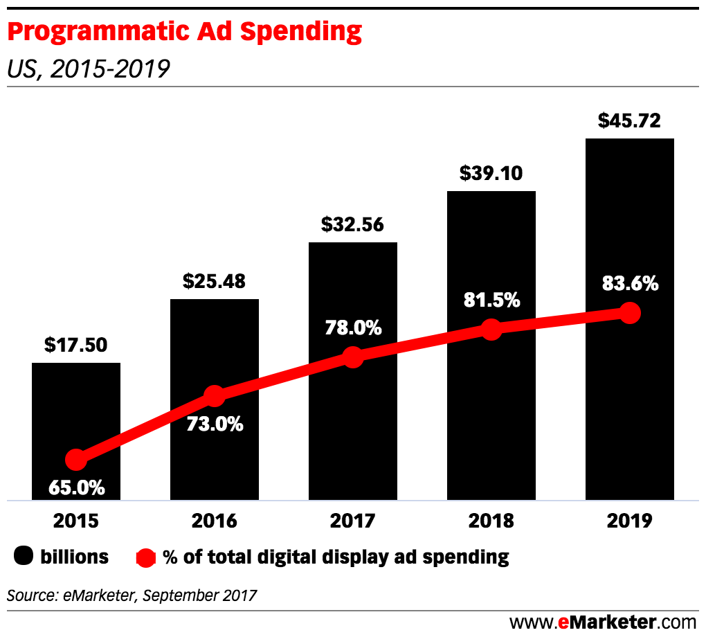 Projected Programmatic Ad Spending (2017-2019)