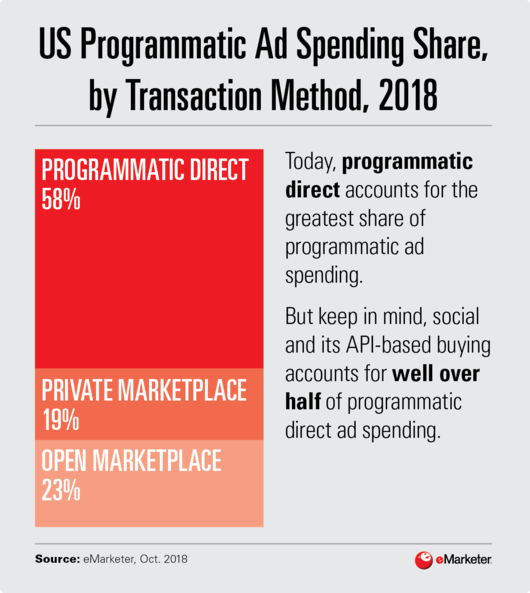 US Programmatic ad spending share by transaction method 2018